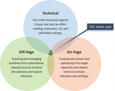 The 7 Spheres To Perfect Technical SEO For Your Website