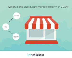 Which is the Best Ecommerce Platform in 2019?